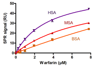 drug (Warfarin) serum protein binding for selection of animal models or for dose/response predictions (human, mouse and bovine)